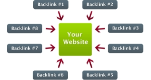 Why You Must Not Build BackLink Too Fast